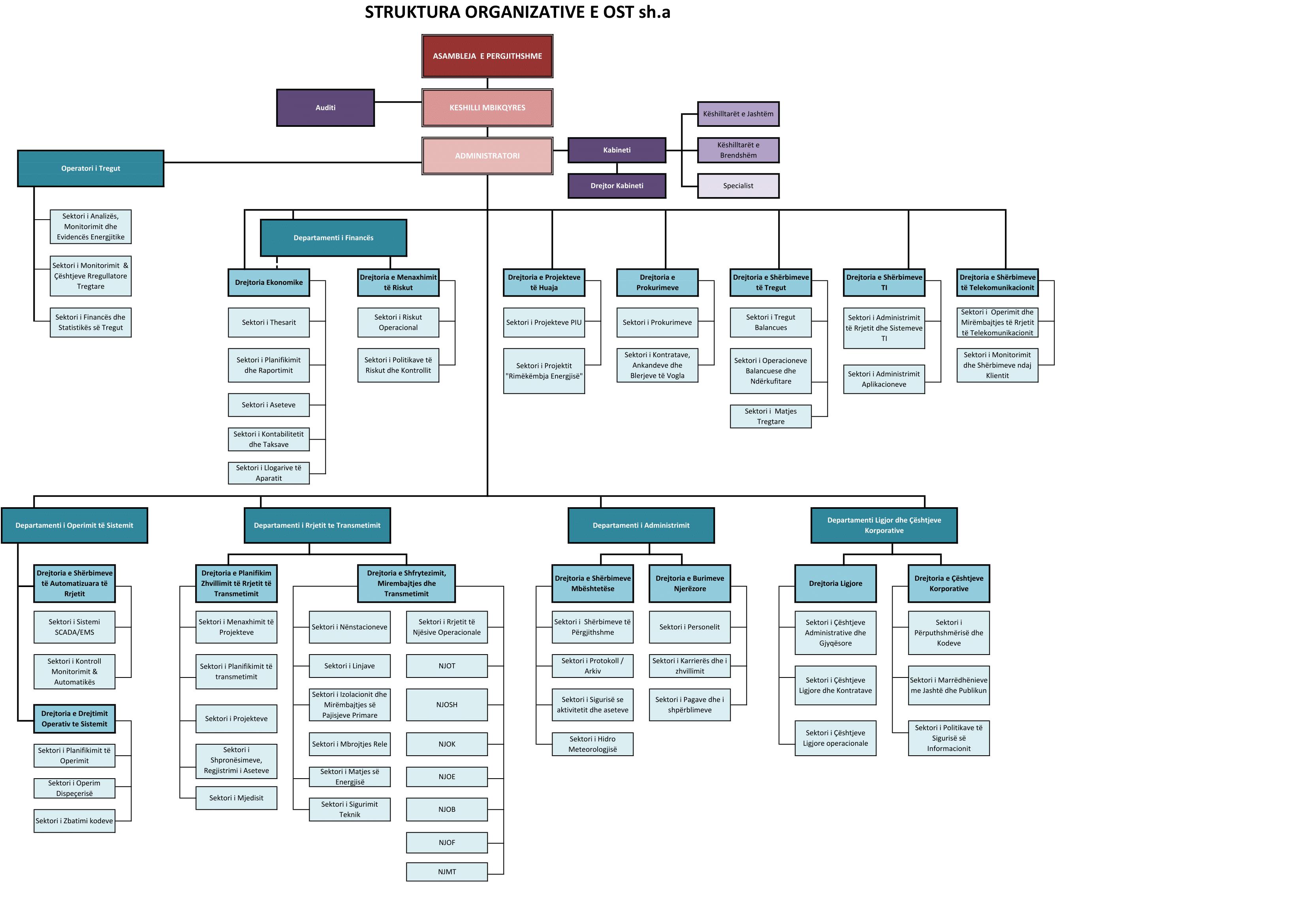https://www.ost.al/wp-content/uploads/2018/06/Struktura-Organizative-OST-sh.a.pdf